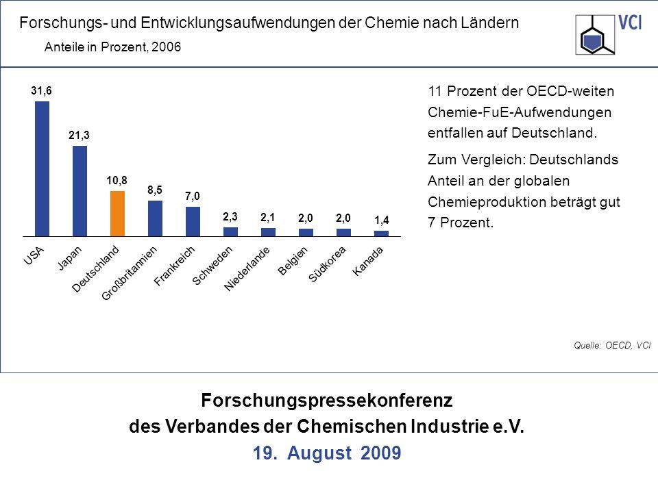 Forschungspressekonferenz des Verbandes der Chemischen Industrie e.V. 19. August 2009 Quelle: OECD, VCI 11 Prozent der OECD-weiten Chemie-FuE-Aufwendu