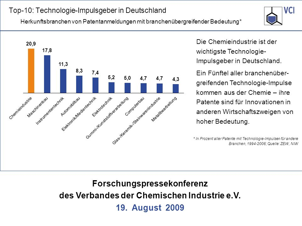 Forschungspressekonferenz des Verbandes der Chemischen Industrie e.V. 19. August 2009 * In Prozent aller Patente mit Technologie-Impulsen für andere B