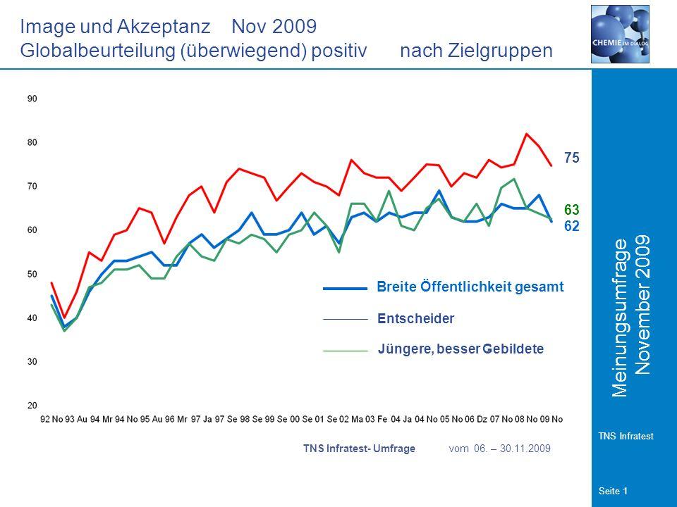 Meinungsumfrage Seite 1 TNS Infratest November 2009 Image und Akzeptanz Nov 2009 Globalbeurteilung (überwiegend) positiv nach Zielgruppen TNS Infratest- Umfrage vom 06.