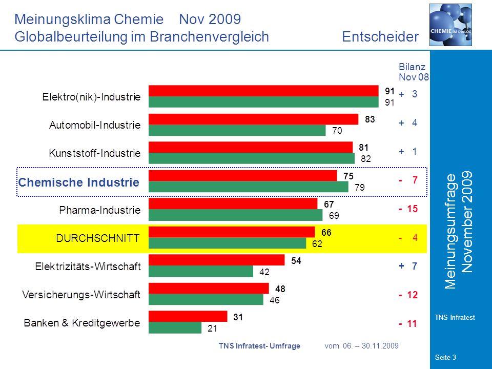 Meinungsumfrage Seite 3 TNS Infratest November 2009 Meinungsklima Chemie Nov 2009 Globalbeurteilung im Branchenvergleich Entscheider Chemische Industrie Bilanz Nov 08 + 3 + 4 + 1 - 7 - 15 - 4 + 7 - 12 - 11 TNS Infratest- Umfrage vom 06.