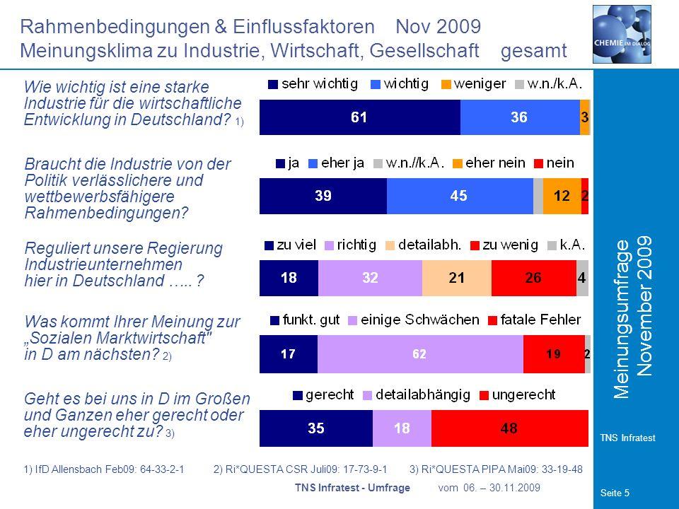 Meinungsumfrage Seite 5 TNS Infratest November 2009 Rahmenbedingungen & Einflussfaktoren Nov 2009 Meinungsklima zu Industrie, Wirtschaft, Gesellschaft gesamt TNS Infratest - Umfrage vom 06.