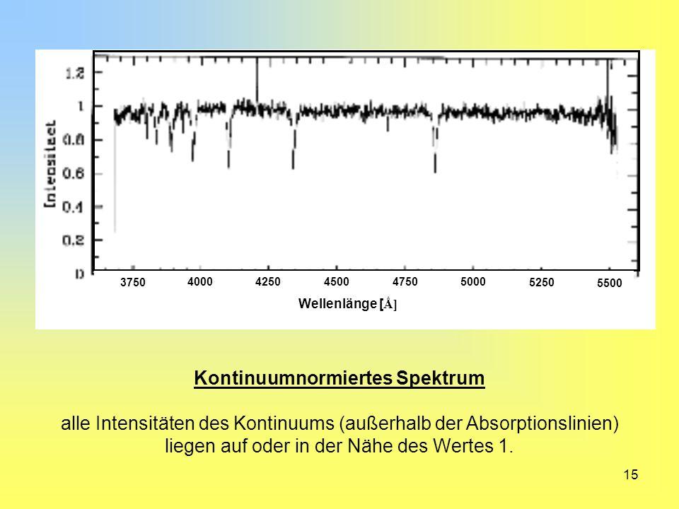 15 Kontinuumnormiertes Spektrum alle Intensitäten des Kontinuums (außerhalb der Absorptionslinien) liegen auf oder in der Nähe des Wertes 1. 3750 4000