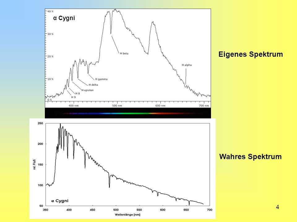 5 Das Sternspektrum erscheint auf dem CCD als schmaler Strich.