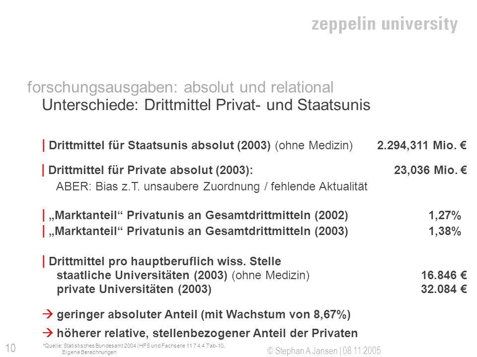 © Stephan A Jansen | 08 11 2005 10 Unterschiede: Drittmittel Privat- und Staatsunis | Marktanteil Privatunis an Gesamtdrittmitteln (2002) 1,27% | Drit