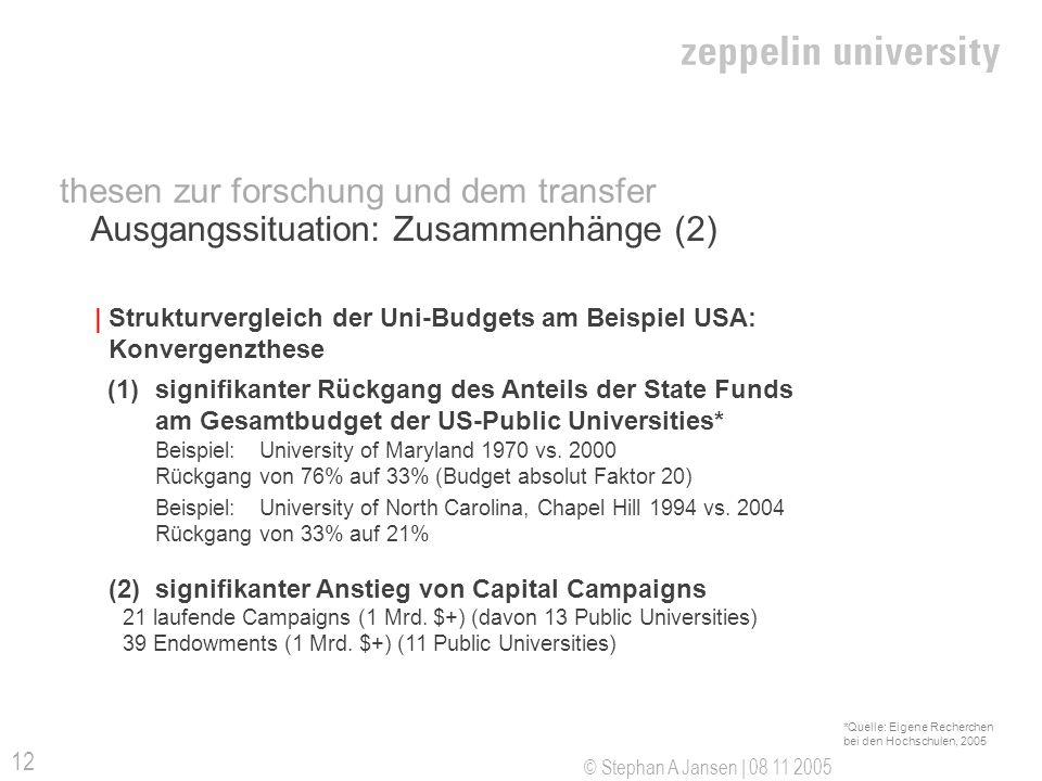 © Stephan A Jansen | 08 11 2005 12 thesen zur forschung und dem transfer Ausgangssituation: Zusammenhänge (2) | Strukturvergleich der Uni-Budgets am B