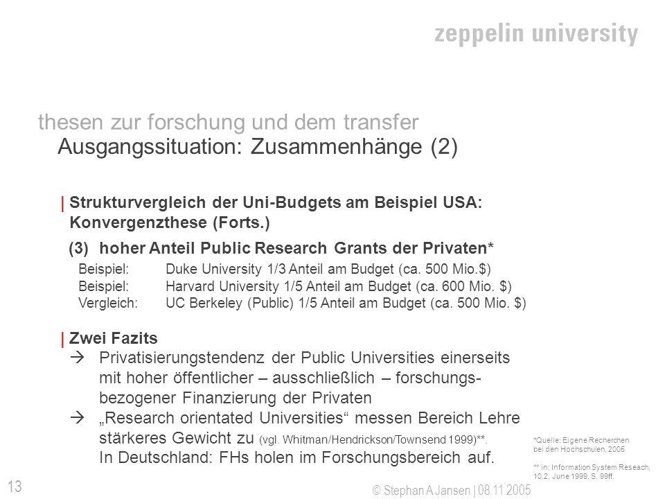 © Stephan A Jansen | 08 11 2005 13 thesen zur forschung und dem transfer Ausgangssituation: Zusammenhänge (2) | Strukturvergleich der Uni-Budgets am B