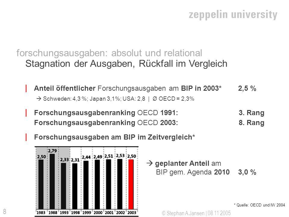 © Stephan A Jansen | 08 11 2005 8 forschungsausgaben: absolut und relational Stagnation der Ausgaben, Rückfall im Vergleich * Quelle: OECD und IW 2004 | Anteil öffentlicher Forschungsausgaben am BIP in 2003* 2,5 % Schweden: 4,3 %; Japan 3,1%; USA: 2,8 | Ø OECD = 2,3% | Forschungsausgabenranking OECD 1991: 3.