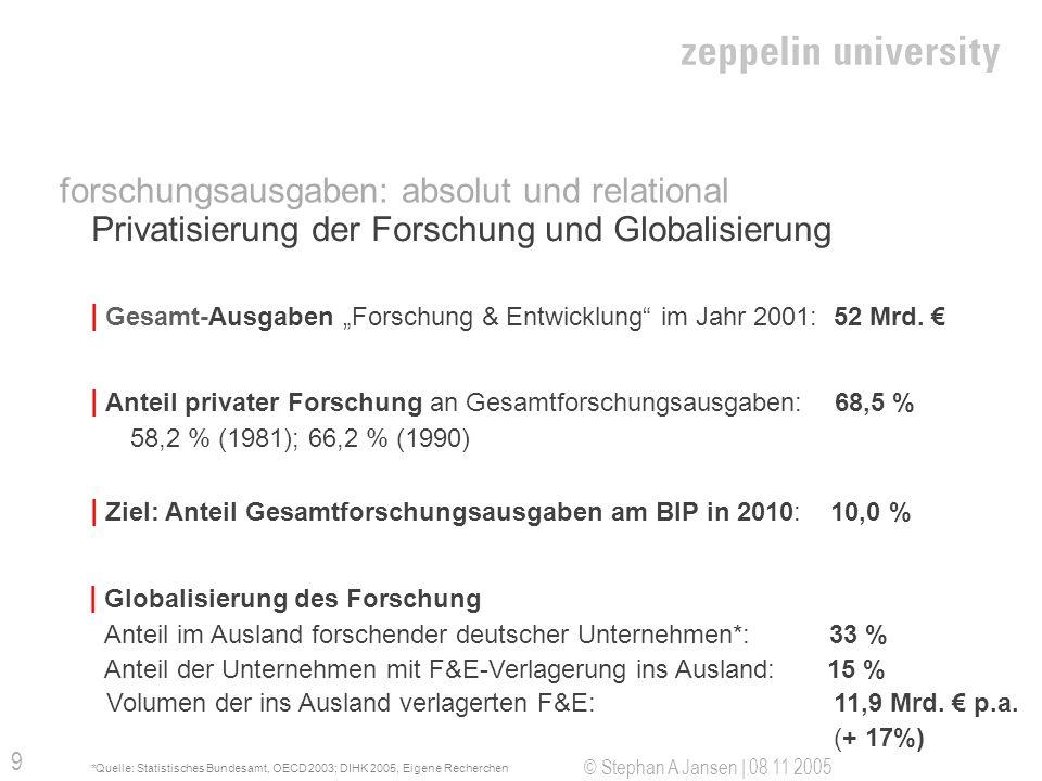 © Stephan A Jansen | 08 11 2005 10 Unterschiede: Drittmittel Privat- und Staatsunis | Marktanteil Privatunis an Gesamtdrittmitteln (2002) 1,27% | Drittmittel für Private absolut (2003): 23,036 Mio.