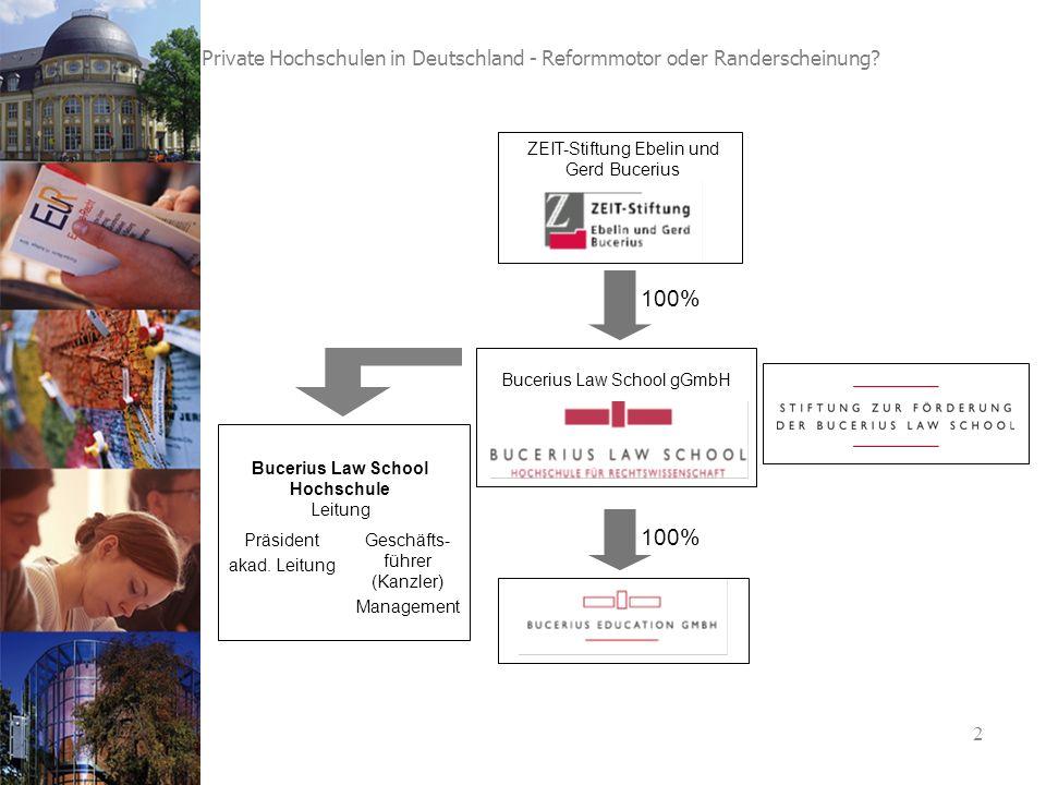 2 Private Hochschulen in Deutschland - Reformmotor oder Randerscheinung.