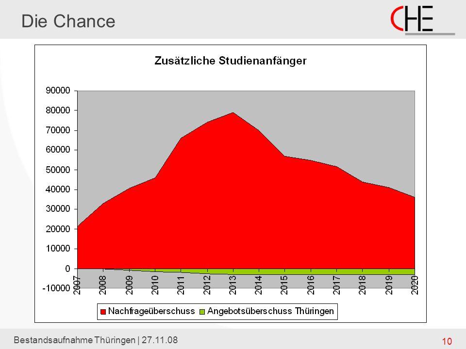 Bestandsaufnahme Thüringen | 27.11.08 10 Die Chance