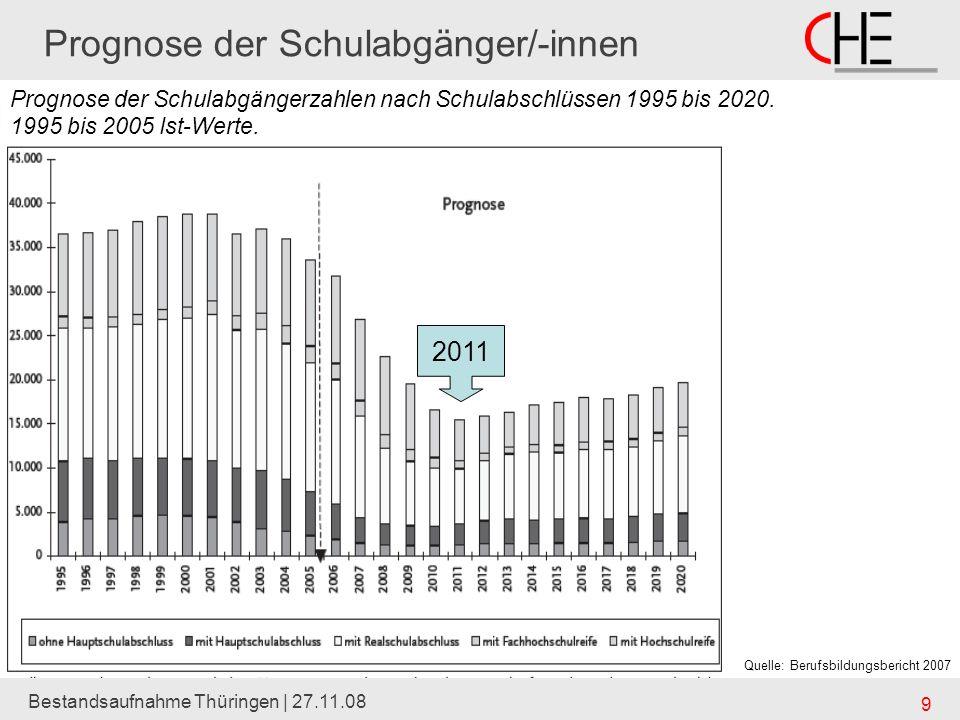 Bestandsaufnahme Thüringen | 27.11.08 9 Prognose der Schulabgänger/-innen Prognose der Schulabgängerzahlen nach Schulabschlüssen 1995 bis 2020. 1995 b