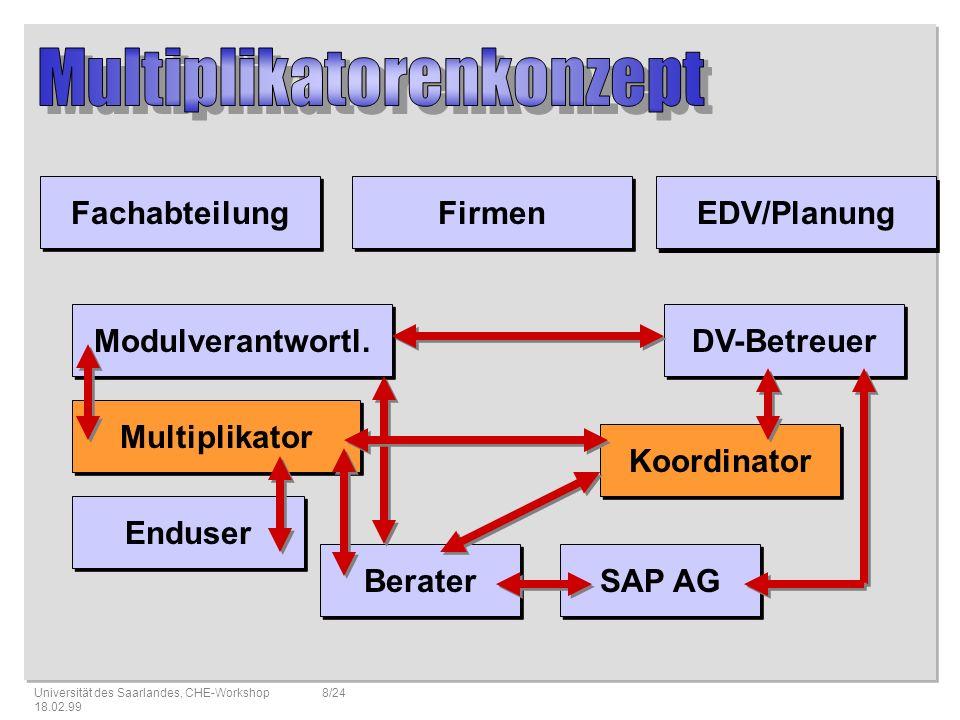 Universität des Saarlandes, CHE-Workshop 18.02.99 9/24 HRHR FMFM FIFI COCO MMMM Personalwirtschaft Finanzbuchhaltung Haushaltsmanagement Controlling Materialwirtschaft