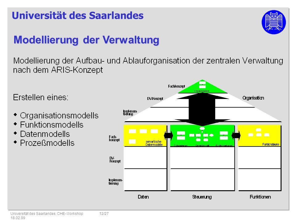 Universität des Saarlandes Universität des Saarlandes, CHE-Workshop 18.02.99 12/27 Modellierung der Verwaltung