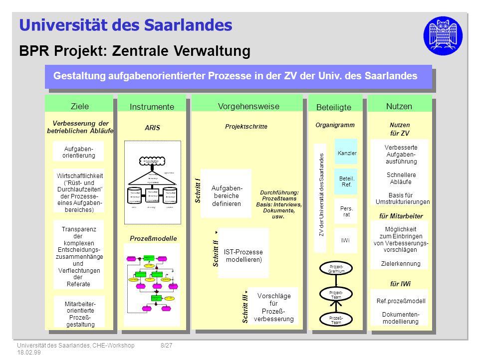 Universität des Saarlandes Universität des Saarlandes, CHE-Workshop 18.02.99 8/27 Gestaltung aufgabenorientierter Prozesse in der ZV der Univ.
