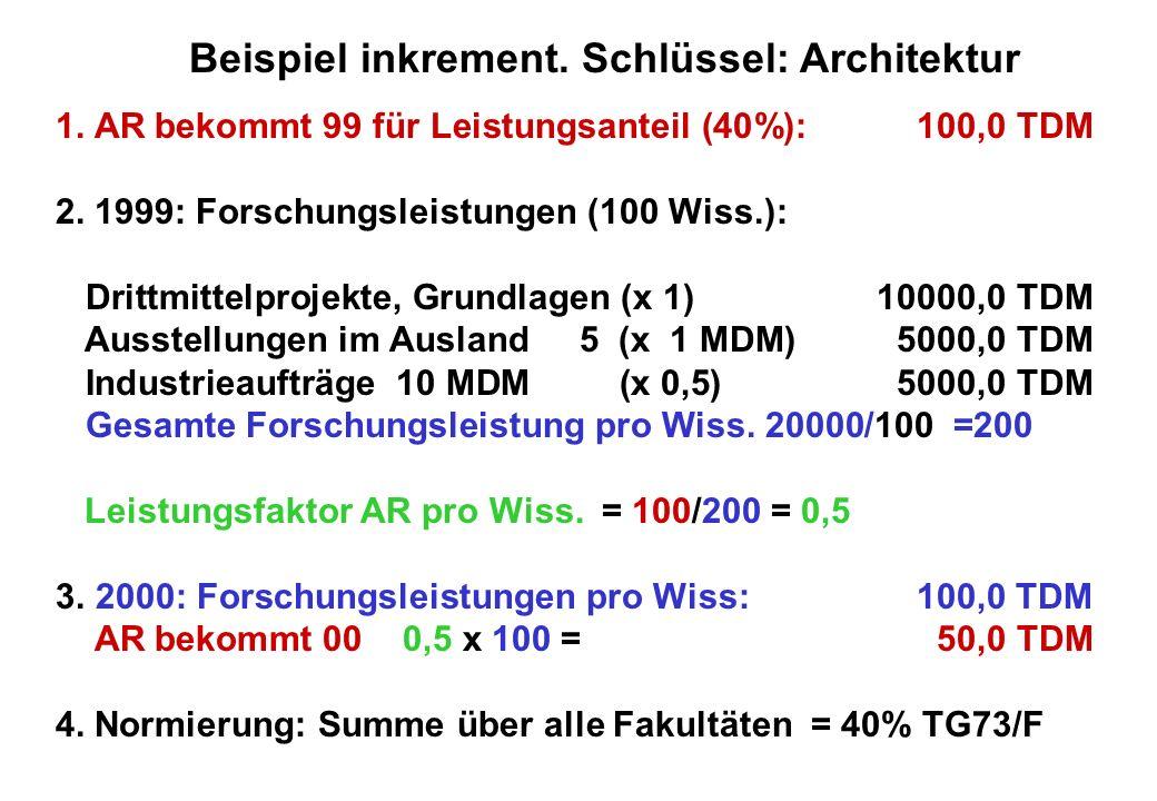 1.AR bekommt 99 für Leistungsanteil (40%): 100,0TDM 2.