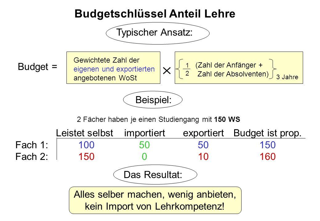 (Zahl der Anfänger + Zahl der Absolventen) Gewichtete Zahl der eigenen und exportierten angebotenen WoSt Budgetschlüssel Anteil Lehre Budget = 1 2 3 Jahre Alles selber machen, wenig anbieten, kein Import von Lehrkompetenz.
