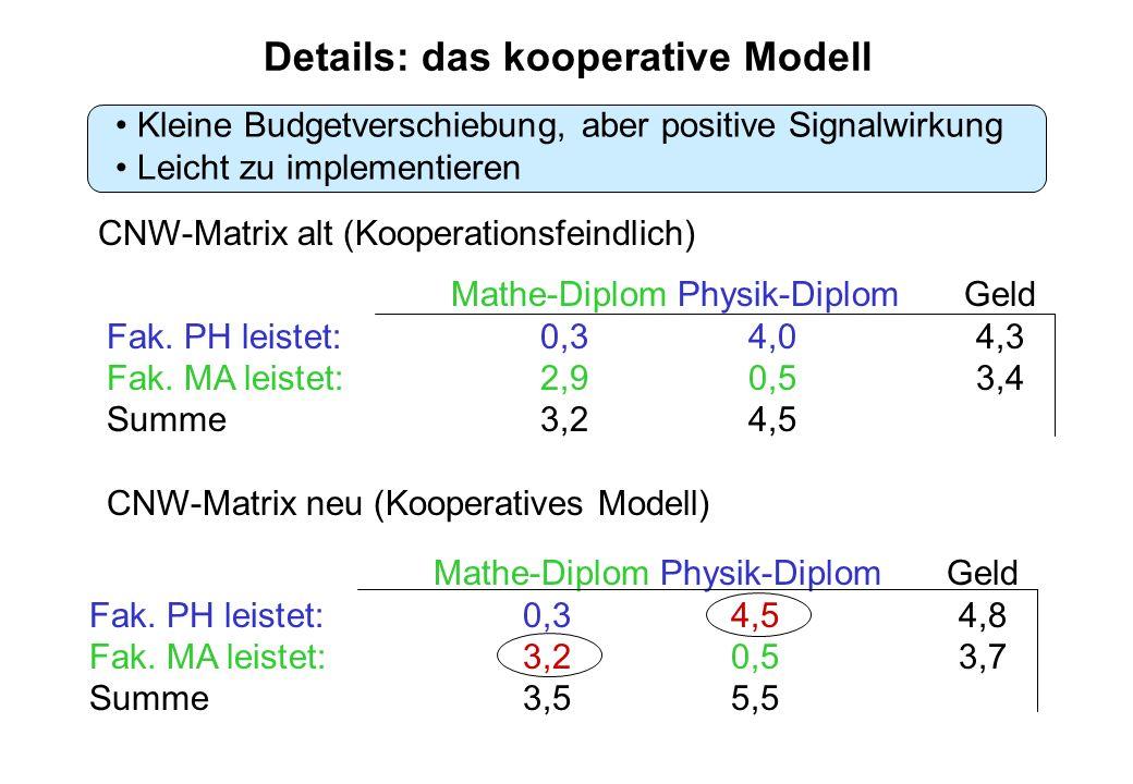 Kleine Budgetverschiebung, aber positive Signalwirkung Leicht zu implementieren Mathe-Diplom Physik-DiplomGeld Fak.