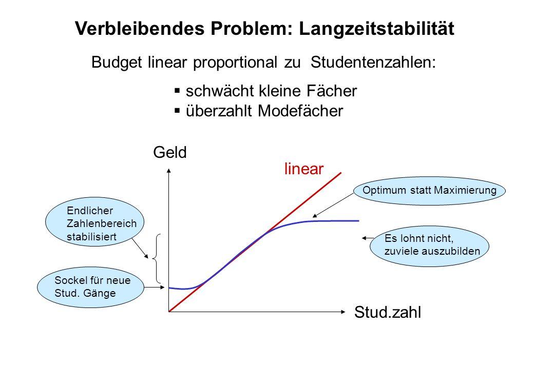 Budgetschlüssel Anteil Forschung Budget =40% Personalanteil (gewichtete Zahl der Wiss.) +40% Forschungsleistungsanteil (Drittmittel) +20% Sonst (Promotionen, Habil., Bedarf,....) 2) Gleiche Leistung mit weniger Personal wird bestraft Wiss + Dritt = 1/2 Wiss + 2 Dritt .