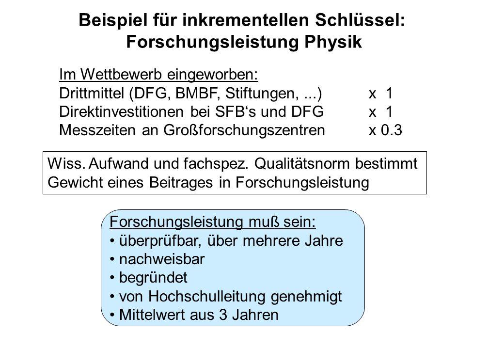 Beispiel für inkrementellen Schlüssel: Forschungsleistung Physik Im Wettbewerb eingeworben: Drittmittel (DFG, BMBF, Stiftungen,...)x 1 Direktinvestitionen bei SFBs und DFGx 1 Messzeiten an Großforschungszentrenx 0.3 Wiss.