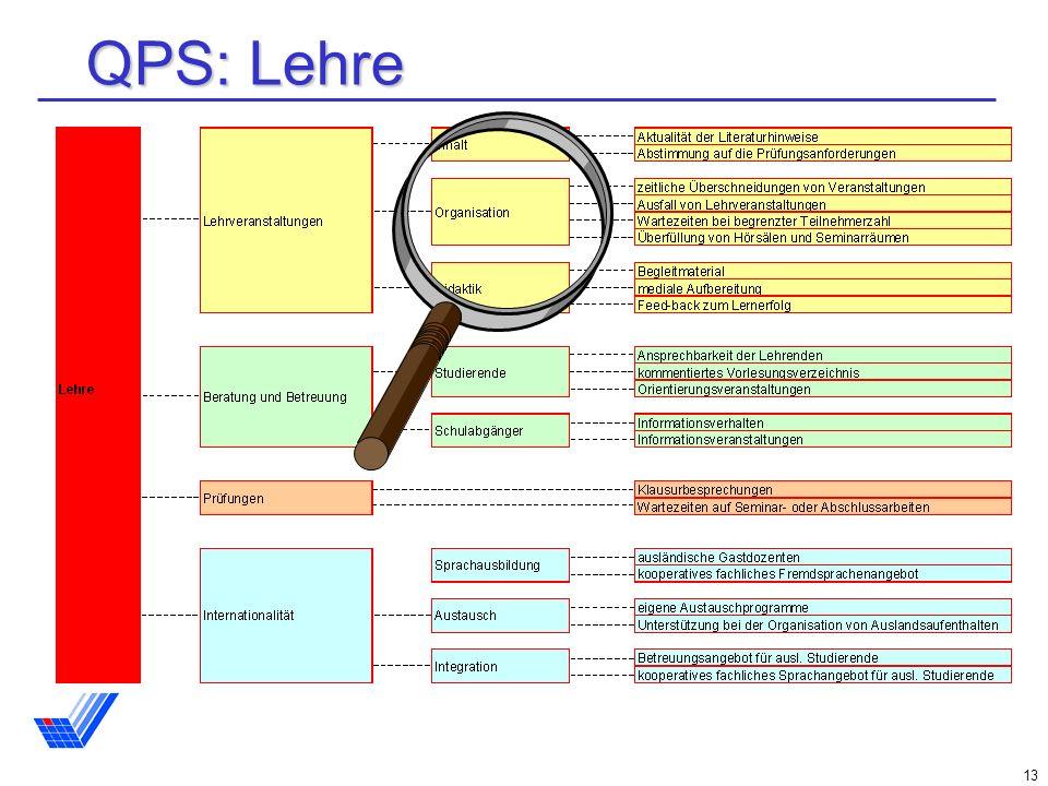 13 QPS: Lehre