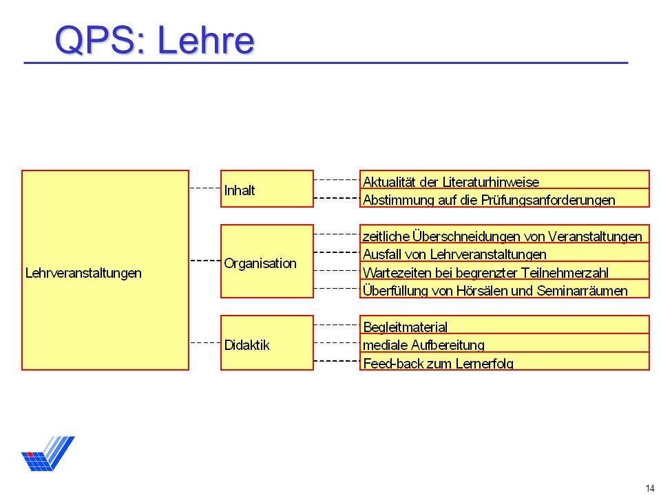 14 QPS: Lehre