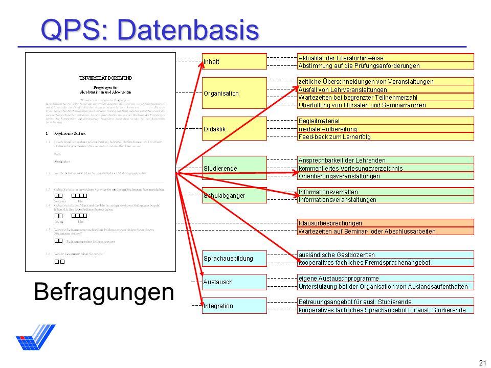 21 QPS: Datenbasis IgEL Befragungen