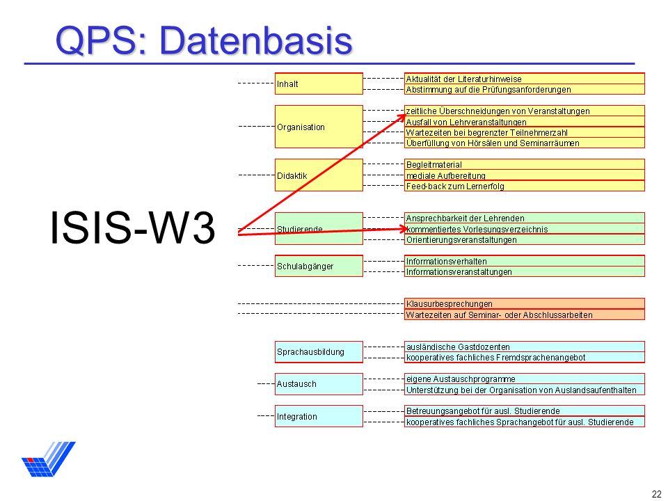 22 QPS: Datenbasis ISIS-W3
