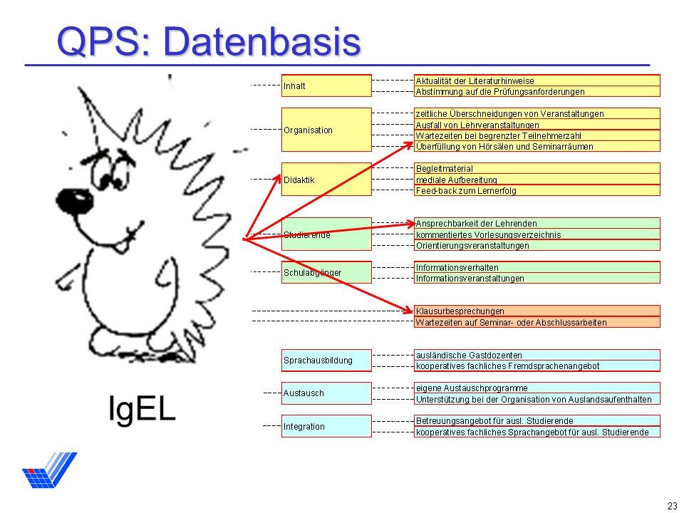 23 QPS: Datenbasis IgEL