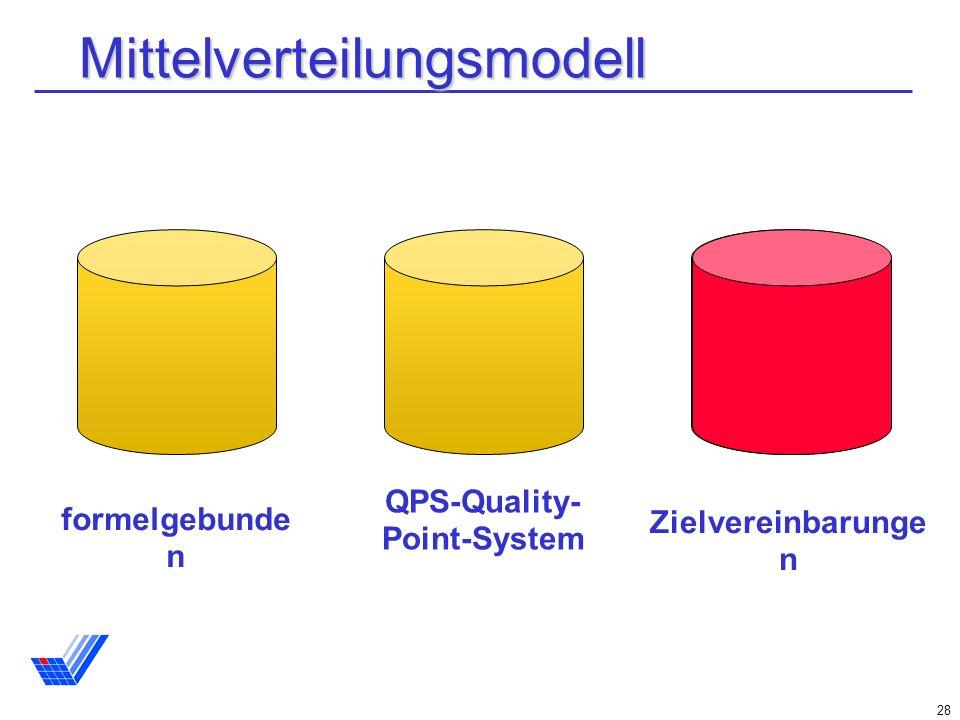 28 Mittelverteilungsmodell formelgebunde n QPS-Quality- Point-System Zielvereinbarunge n