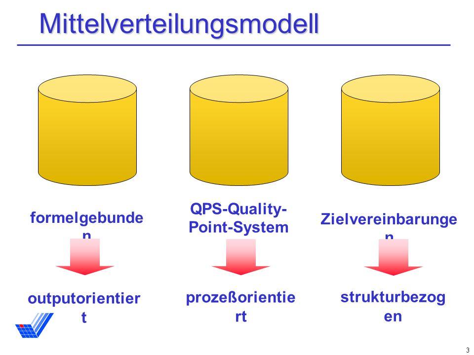 3Mittelverteilungsmodell formelgebunde n QPS-Quality- Point-System Zielvereinbarunge n outputorientier t prozeßorientie rt strukturbezog en
