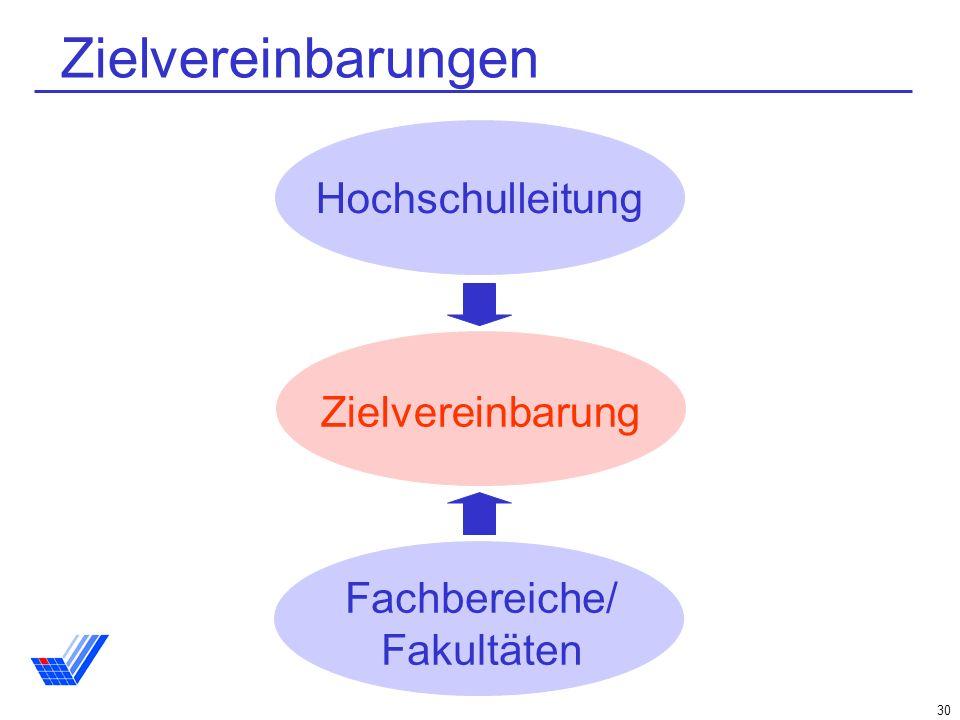 30 Hochschulleitung Fachbereiche/ Fakultäten Zielvereinbarung Zielvereinbarungen