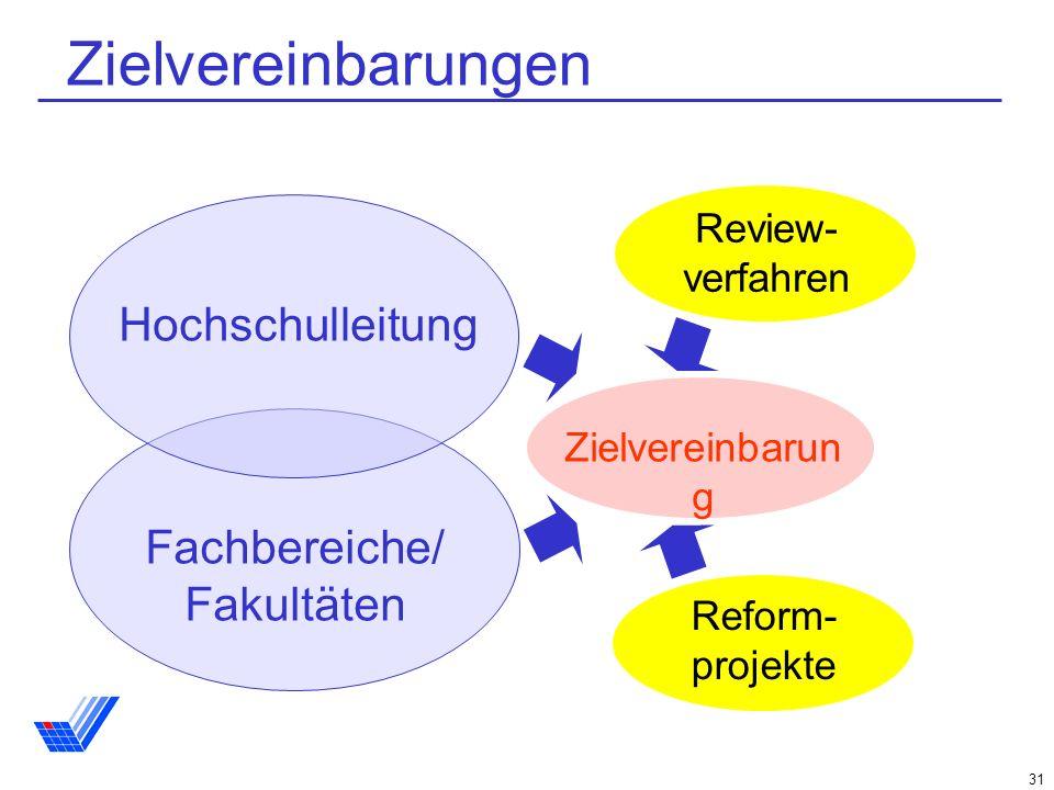 31 Fachbereiche/ Fakultäten Review- verfahren Reform- projekte Hochschulleitung Zielvereinbarun g Zielvereinbarungen