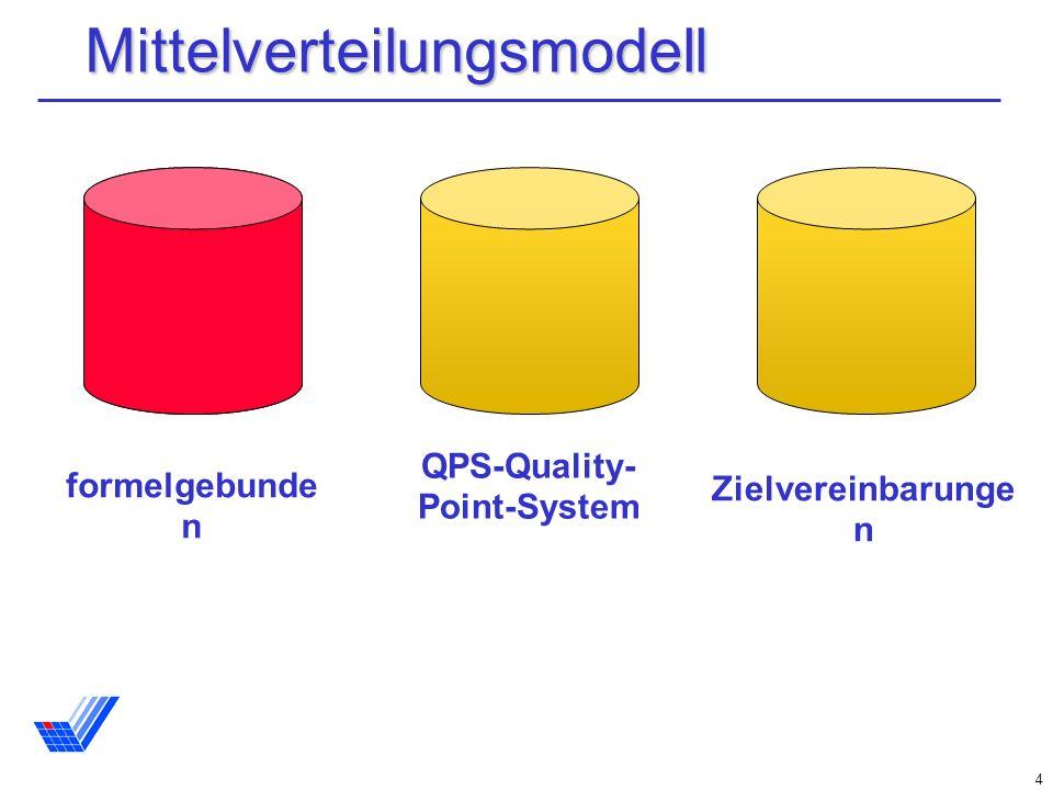 4 Mittelverteilungsmodell formelgebunde n QPS-Quality- Point-System Zielvereinbarunge n