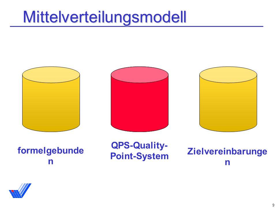 9 Mittelverteilungsmodell Zielvereinbarunge n formelgebunde n QPS-Quality- Point-System