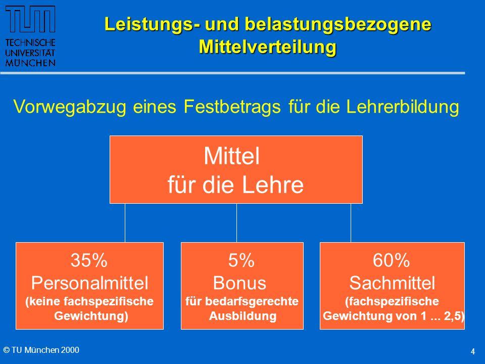 © TU München 2000 4 Leistungs- und belastungsbezogene Mittelverteilung Vorwegabzug eines Festbetrags für die Lehrerbildung Mittel für die Lehre 35% Personalmittel (keine fachspezifische Gewichtung) 60% Sachmittel (fachspezifische Gewichtung von 1...