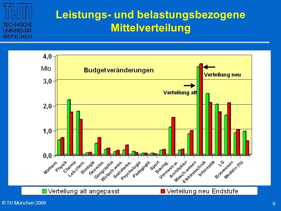 © TU München 2000 7 Leistungs- und belastungsbezogene Mittelverteilung Leistungsfaktor Verhältnis von eingeworbenen Drittmitteln zu eingesetzten Haushaltsmitteln