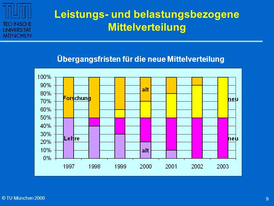 © TU München 2000 9 Leistungs- und belastungsbezogene Mittelverteilung Übergangsfristen für die neue Mittelverteilung