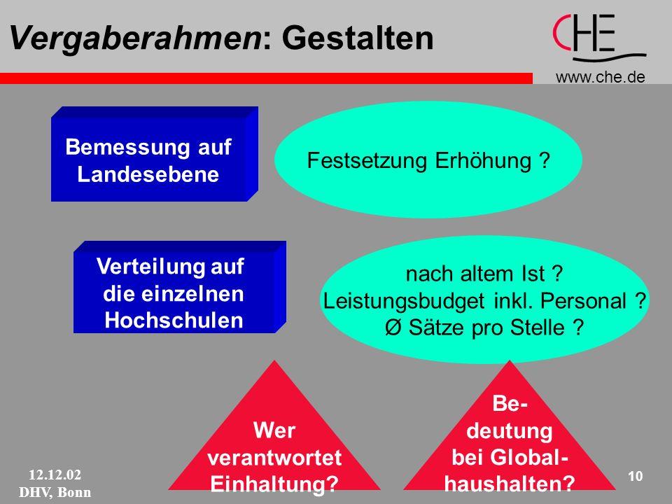 www.che.de 12.12.02 DHV, Bonn 10 Vergaberahmen: Gestalten Bemessung auf Landesebene Festsetzung Erhöhung .
