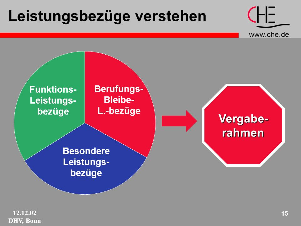 www.che.de 12.12.02 DHV, Bonn 15 Funktions- Leistungs- bezüge Berufungs- Bleibe- L.-bezüge Besondere Leistungs- bezüge Leistungsbezüge verstehenVergabe-rahmen