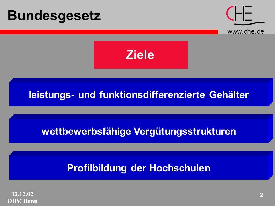 www.che.de 12.12.02 DHV, Bonn 13 W2/W3: Gestalten Hochschulen überlassen Orientierung an Aufgabenprofil und Organisationskultur größere Personal- und Finanzautonomie Voraussetzungen für verantwortliche Handhabung.