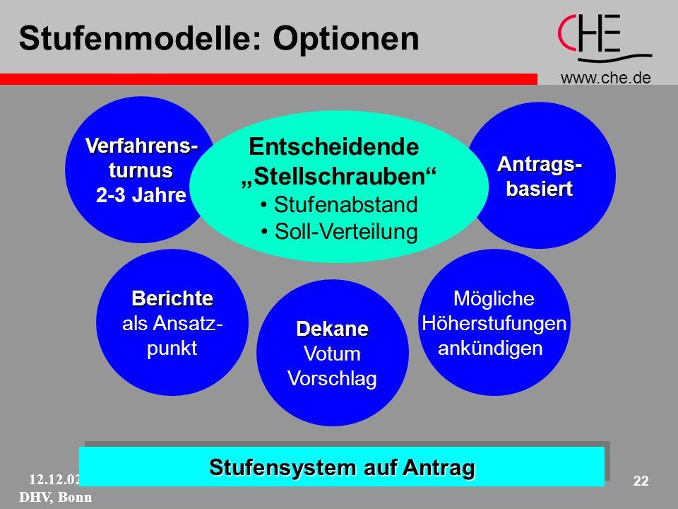 www.che.de 12.12.02 DHV, Bonn 22 Stufenmodelle: Optionen Stufensystem auf Antrag Antrags-basiert Dekane Votum Vorschlag Berichte als Ansatz- punkt Verfahrens-turnus 2-3 Jahre Mögliche Höherstufungen ankündigen Entscheidende Stellschrauben Stufenabstand Soll-Verteilung