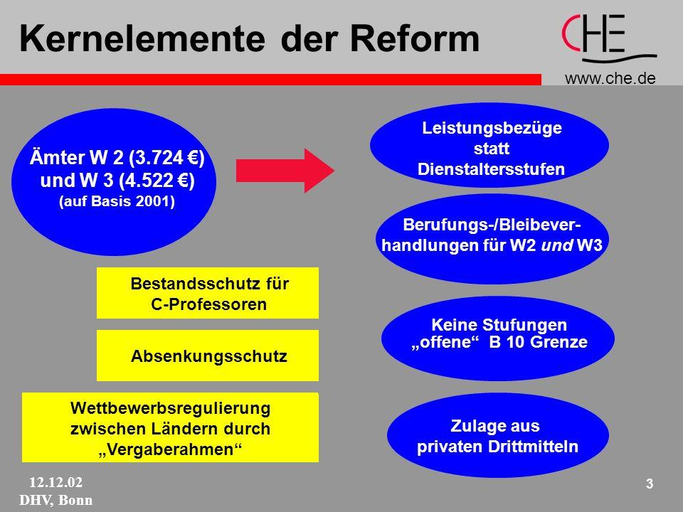 www.che.de 12.12.02 DHV, Bonn 3 Kernelemente der Reform Ämter W 2 (3.724 ) und W 3 (4.522 ) (auf Basis 2001) Leistungsbezüge statt Dienstaltersstufen Berufungs-/Bleibever- handlungen für W2 und W3 Keine Stufungen offene B 10 Grenze Zulage aus privaten Drittmitteln Bestandsschutz für C-Professoren Wettbewerbsregulierung zwischen Ländern durch Vergaberahmen Absenkungsschutz