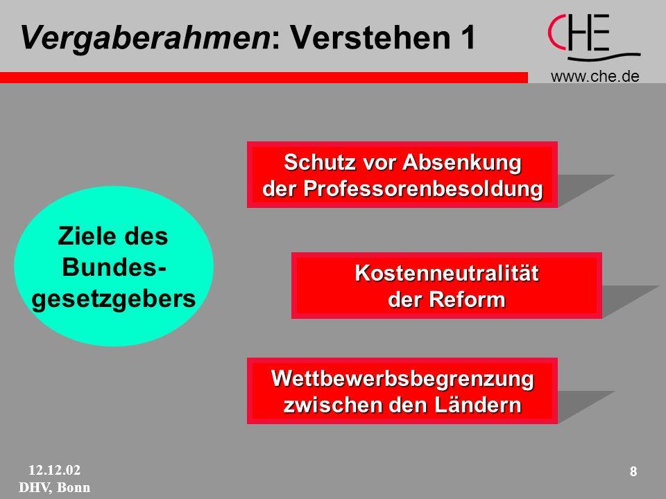 www.che.de 12.12.02 DHV, Bonn 8 Vergaberahmen: Verstehen 1 Ziele des Bundes- gesetzgebers Schutz vor Absenkung der Professorenbesoldung Kostenneutralität der Reform Wettbewerbsbegrenzung zwischen den Ländern
