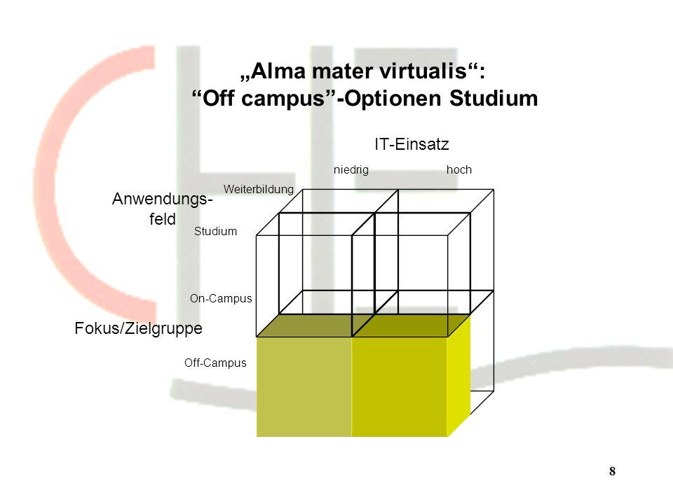 8 Alma mater virtualis: Off campus-Optionen Studium Fokus/Zielgruppe Anwendungs- feld IT-Einsatz On-Campus Off-Campus niedrighoch Studium Weiterbildung