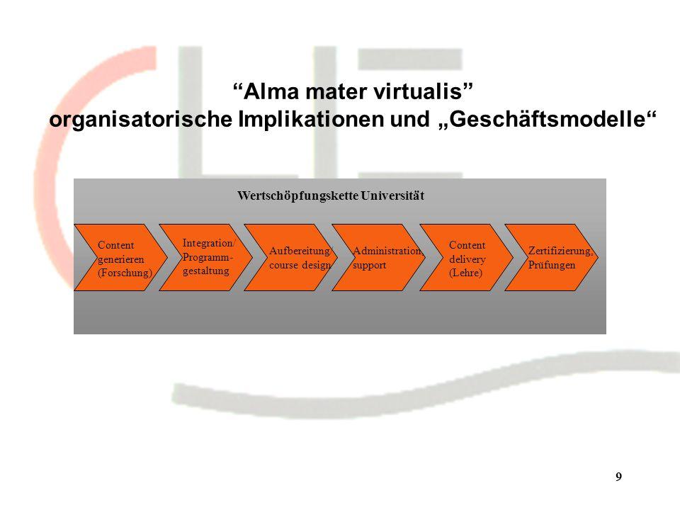 9 Alma mater virtualis organisatorische Implikationen und Geschäftsmodelle Content generieren (Forschung) Integration/ Programm- gestaltung Aufbereitung/ course design Administration, support Content delivery (Lehre) Zertifizierung, Prüfungen Wertschöpfungskette Universität