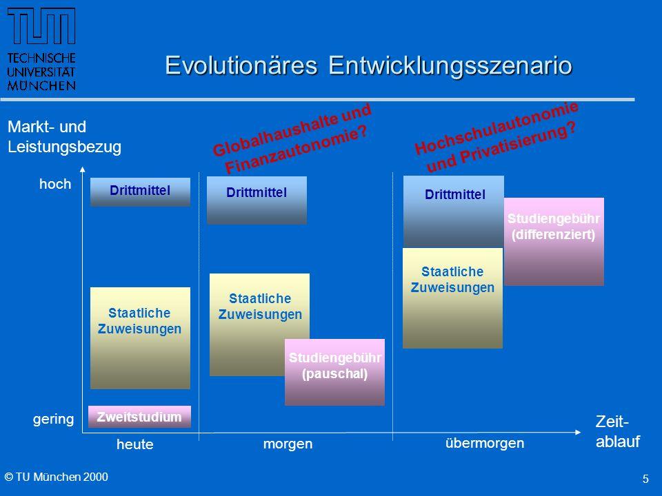 © TU München 2000 5 Evolutionäres Entwicklungsszenario Markt- und Leistungsbezug Zeit- ablauf gering hoch übermorgen Studiengebühr (differenziert) Dri