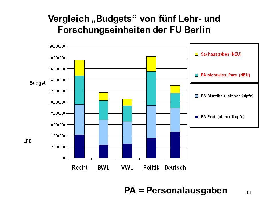11 Vergleich Budgets von fünf Lehr- und Forschungseinheiten der FU Berlin PA = Personalausgaben