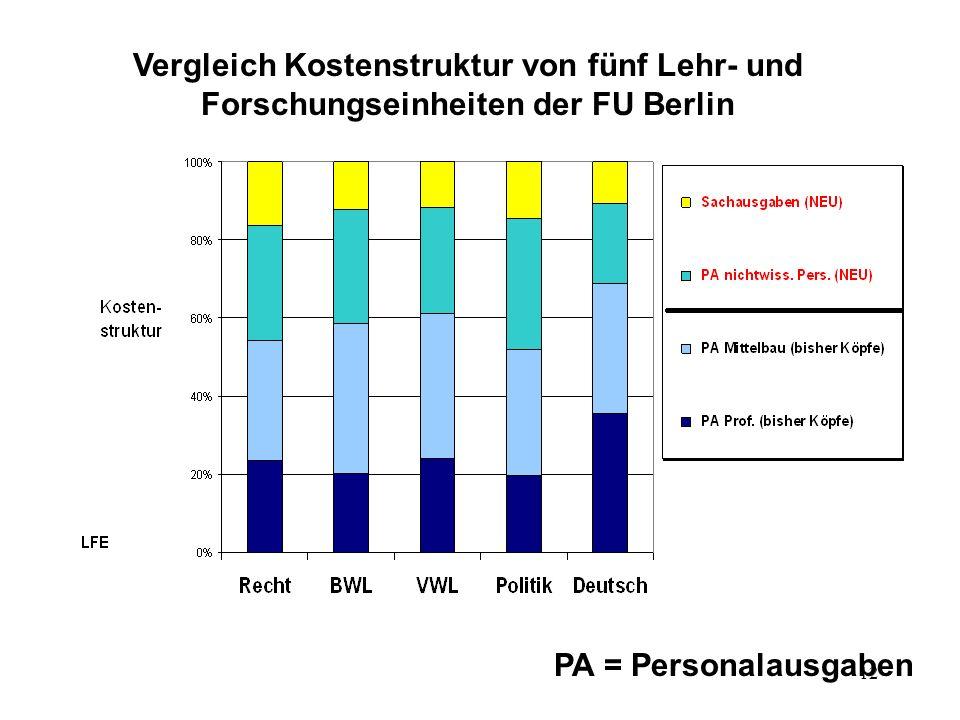 12 Vergleich Kostenstruktur von fünf Lehr- und Forschungseinheiten der FU Berlin PA = Personalausgaben