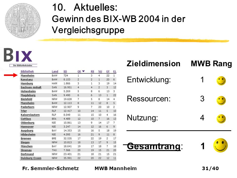 Fr. Semmler-Schmetz31/40 MWB Mannheim 10.