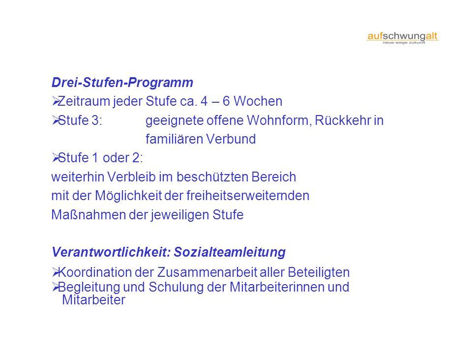 Drei-Stufen-Programm Zeitraum jeder Stufe ca. 4 – 6 Wochen Stufe 3: geeignete offene Wohnform, Rückkehr in familiären Verbund Stufe 1 oder 2: weiterhi
